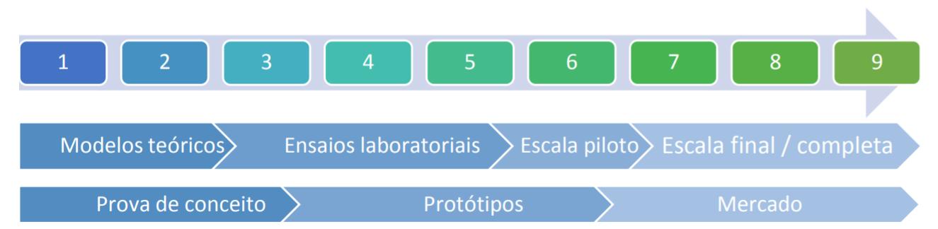 Escala TRL/MRL