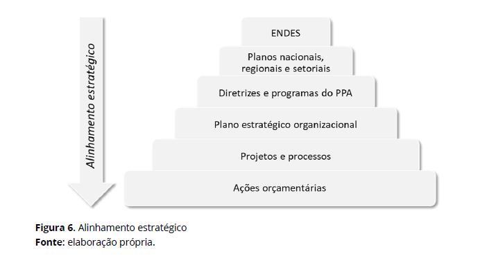 O alinhamento estratégico que será realizado está previsto no processo de elaboração